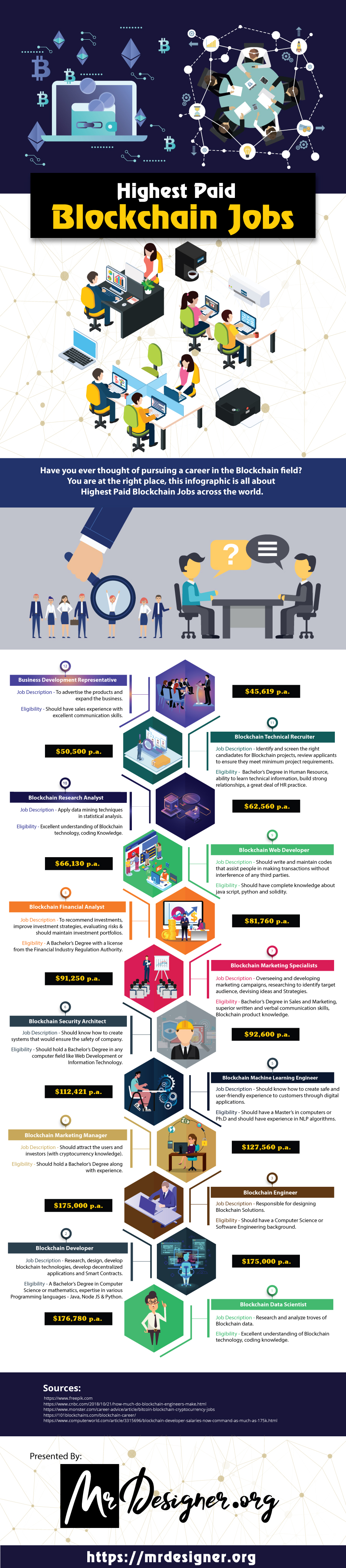 Best Blockchain Jobs Infographic Image